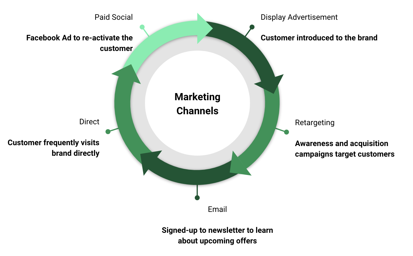 marketing channels cycle