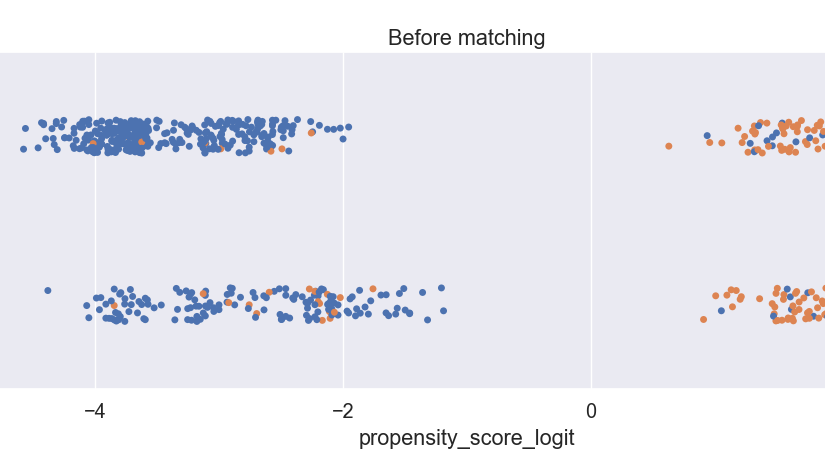 Propensity Score Matching in Python